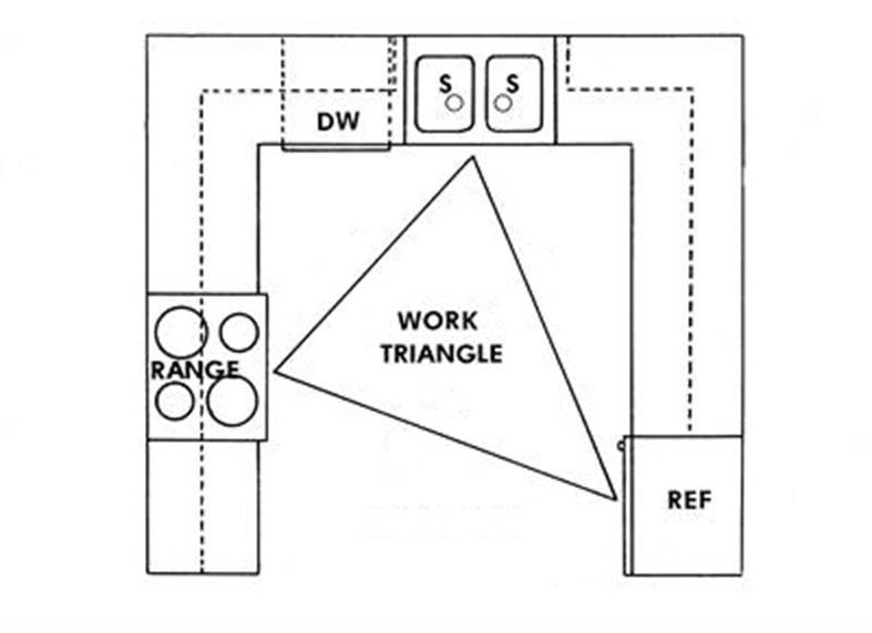 work triangle | Inside Arciform